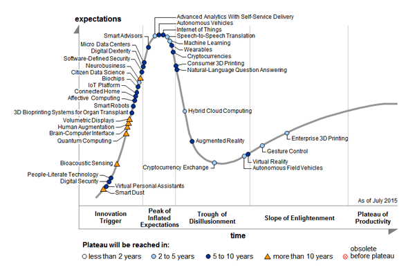 emerging-tech-hype-cycle