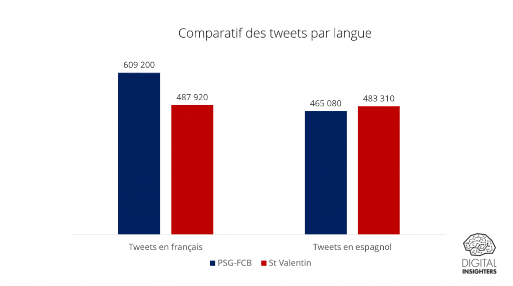 Comparatif des tweets par langue