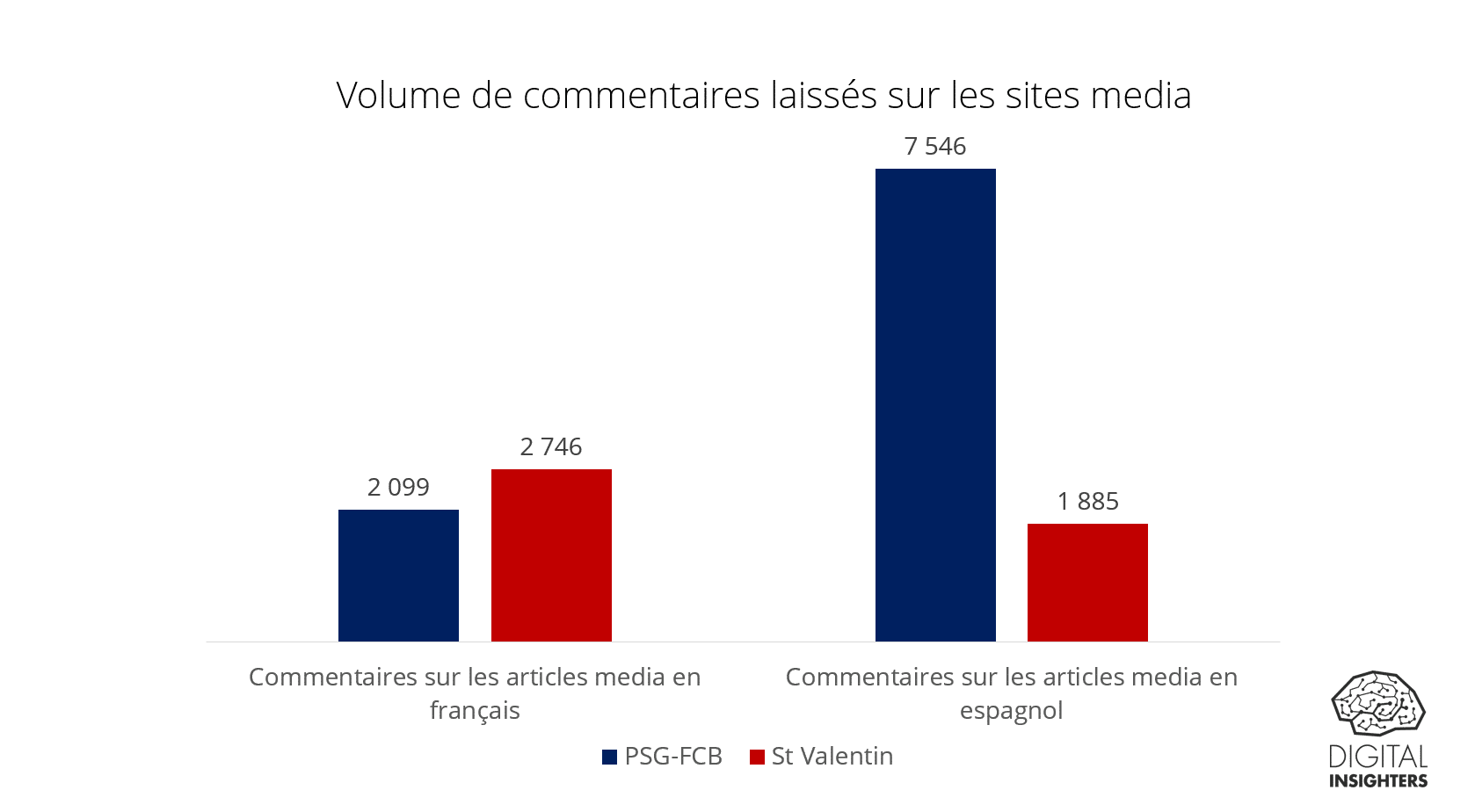 Volume de commentaires laissés sur les sites media