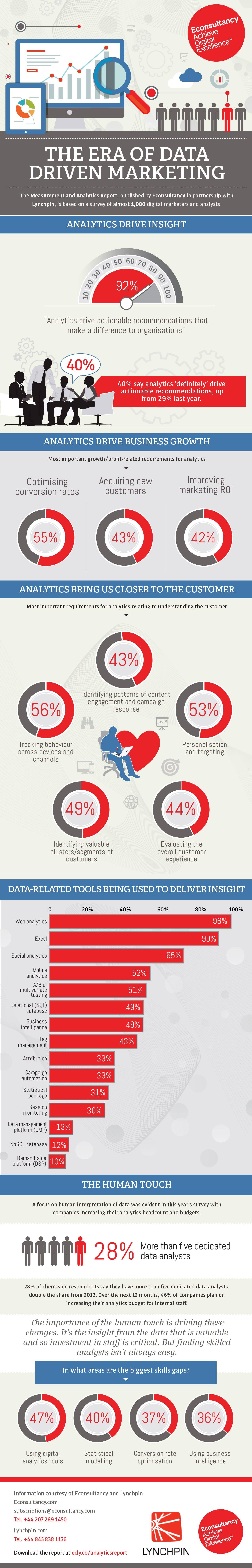Measurement and Analytics infographic