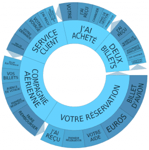 Topic Wheel arnaques voyages