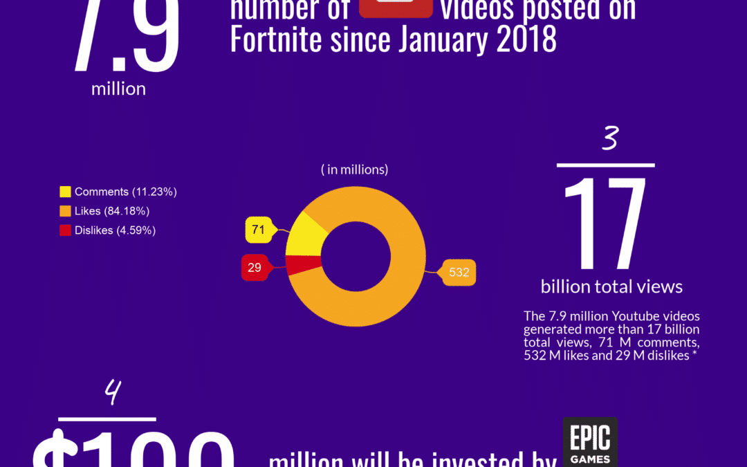The 5 numbers you need to know about Fortnite