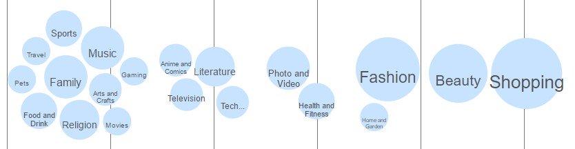 Comment utiliser les social data pour votre contenu marketing ?